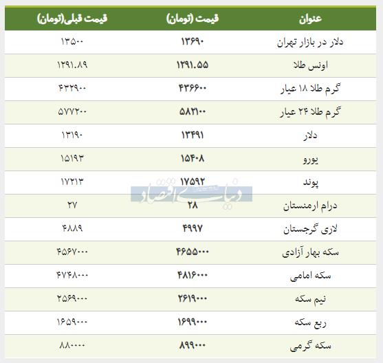 قیمت طلا، سکه و دلار امروز 1398/01/18