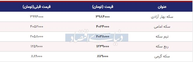 قیمت سکه امروز اول مهر 98