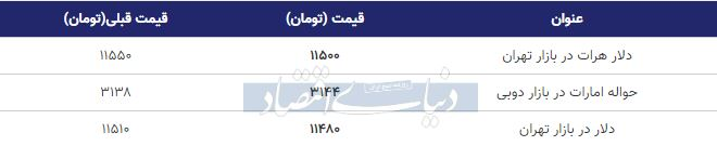 قیمت دلار در بازار امروز تهران 18 مهر 98