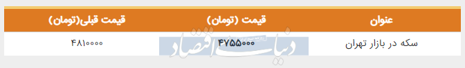 قیمت سکه در بازار امروز دوم خرداد
