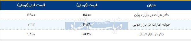 قیمت دلار در بازار امروز تهران 23 مهر 98