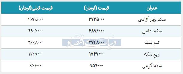 قیمت سکه امامی امروز ۱۳۹۸/۰۲/۰۵