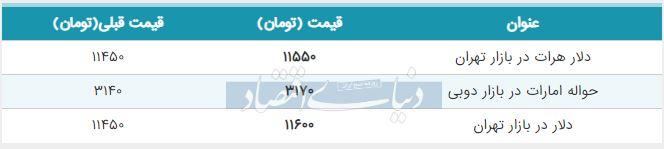 قیمت دلار در بازار امروز تهران 16 شهریور 98
