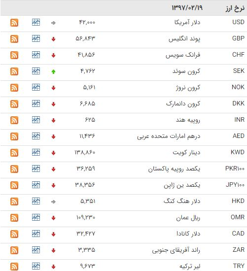 قیمت 25 ارز مبادلهای کاهش یافت / یورو پایین آمد + جدول