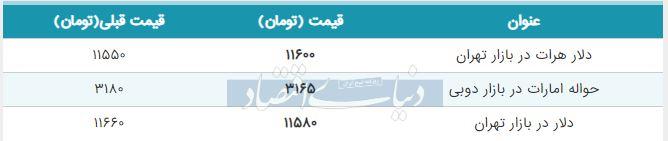 قیمت دلار در بازار امروز تهران 20 شهریور 98
