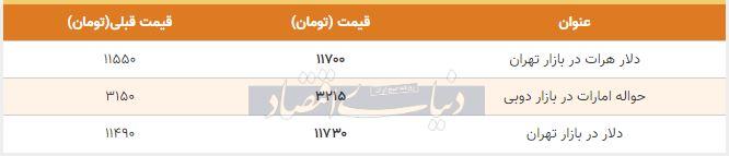 قیمت دلار در بازار امروز تهران 22 آبان 98