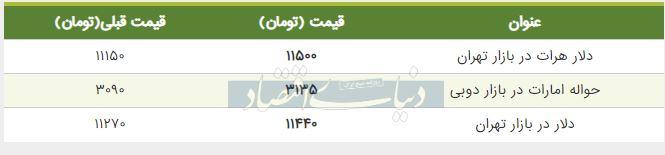 قیمت دلار در بازار امروز تهران 25 شهریور 98