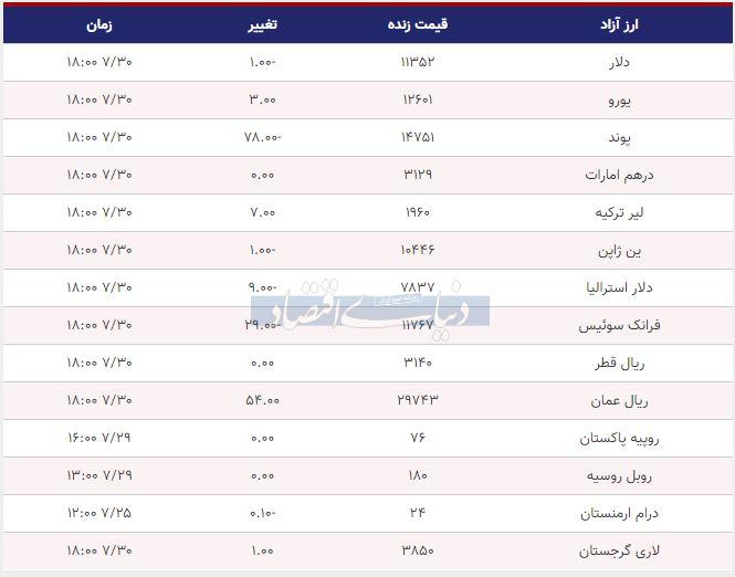 قیمت دلار، یورو و پوند امروز 30 مهر 98