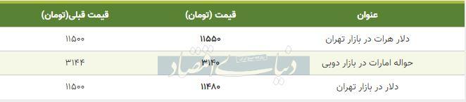 قیمت دلار در بازار امروز تهران 20 مهر 98