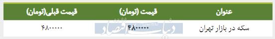 قیمت سکه در بازار امروز تهران ۱۳۹۸/۰۱/۲۵