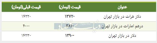 قیمت دلار در بازار امروز تهران ۱۳۹۸/۰۱/۲۱