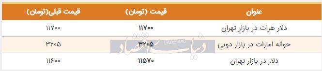 قیمت دلار در بازار امروز تهران دوم شهریور 98