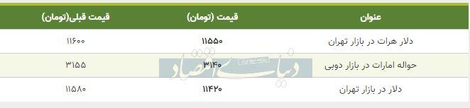 قیمت دلار در بازار امروز تهران 13 مهر 98