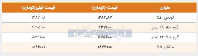 قیمت طلا امروز پنجم خرداد