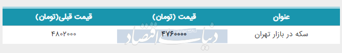 قیمت سکه در بازار امروز پنجم خرداد