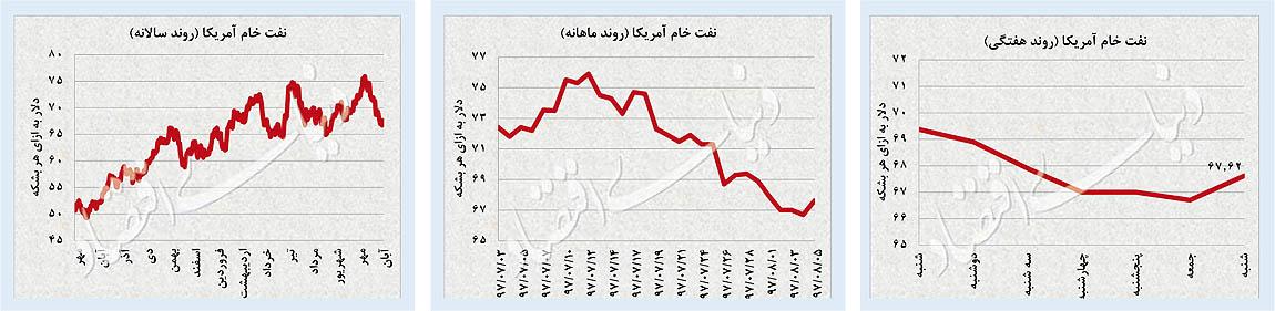 پایگاه خبری آرمان اقتصادی 31-06 بررسی بازارهای دلار، طلا و سرمایه؛ صعود همزمان سه بازار