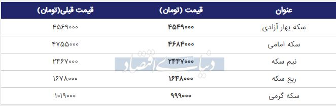 قیمت سکه امروز 27 خرداد
