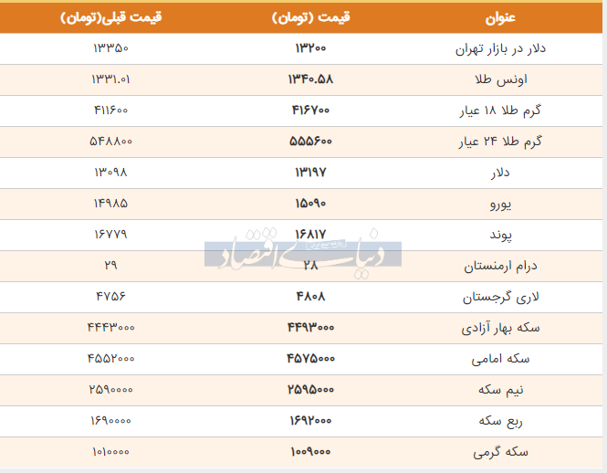 قیمت طلا، سکه و دلار امروز 18 خرداد