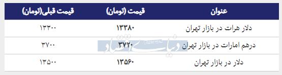 قیمت دلار در بازار امروز تهران ۱۳۹۸/۰۱/۱۷