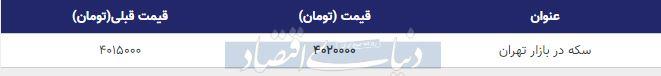 قیمت سکه در بازار امروز تهران 17 مهر 98