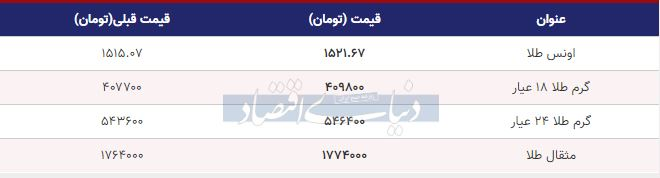 قیمت طلا امروز دوم مهر 98