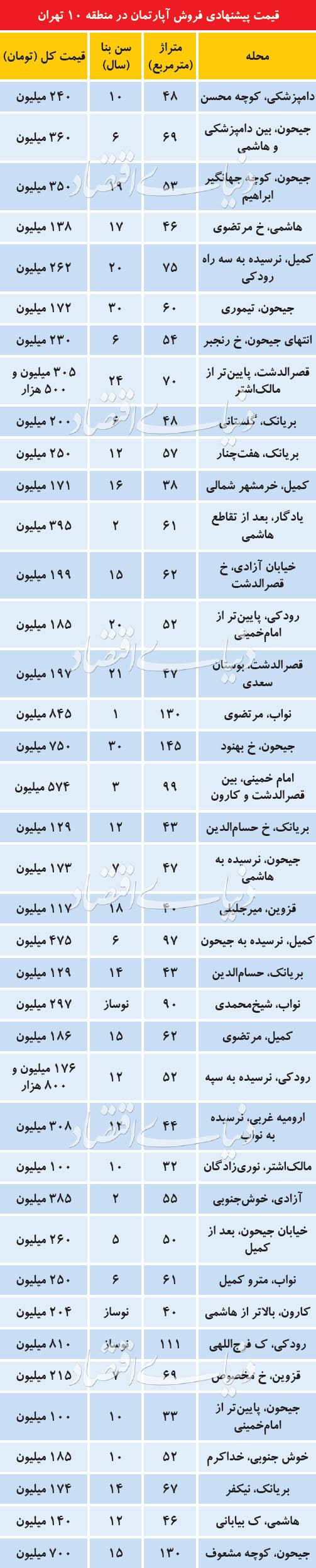 بازار مسکن در منطقه 10 تهران داغ شد