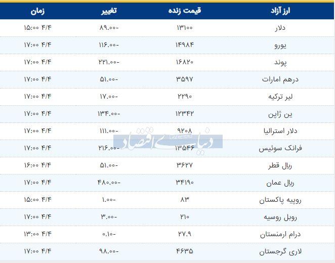 قیمت دلار، یورو و پوند امروز چهارم خرداد