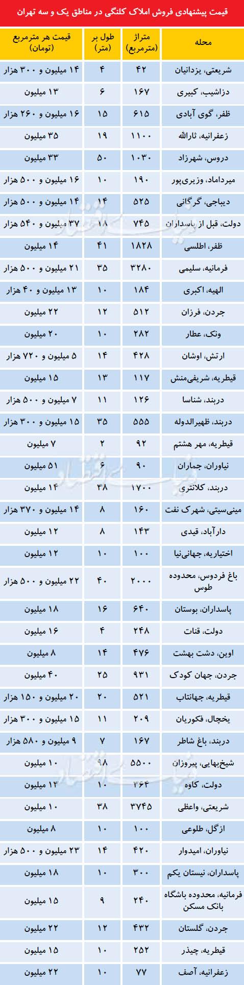 قیمت پیشنهادی فروش ملک در تهران
