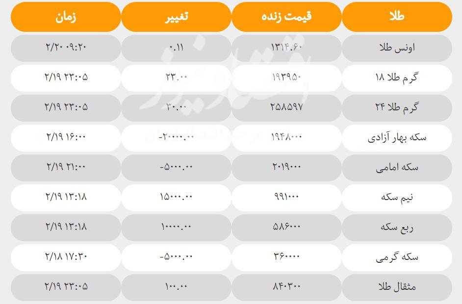 قیمت سکه و طلا امروز ۲۰ اردیبهشت + جدول