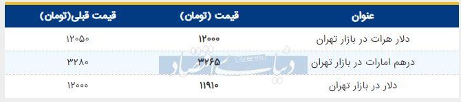 قیمت دلار در بازار امروز تهران 15 مرداد 98