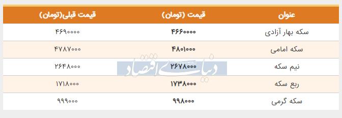 قیمت سکه امروز پنجم خرداد