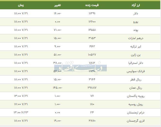قیمت دلار، یورو و پوند امروز 21 مهر 98