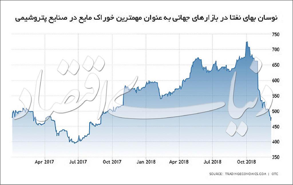 کاهش قیمتهای پایه با تخفیف ارزی