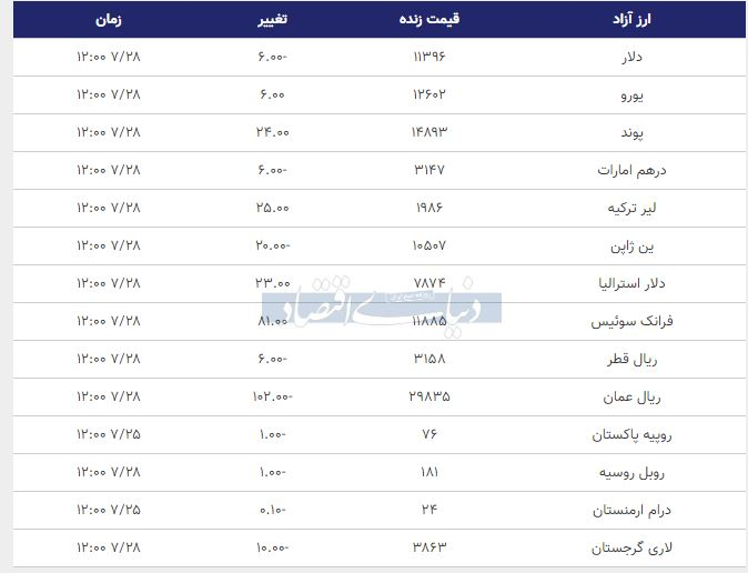 قیمت دلار، یورو و پوند امروز 28 مهر 98