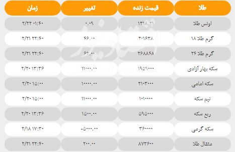 قیمت سکه و طلا امروز ۲۲ اردیبهشت + جدول