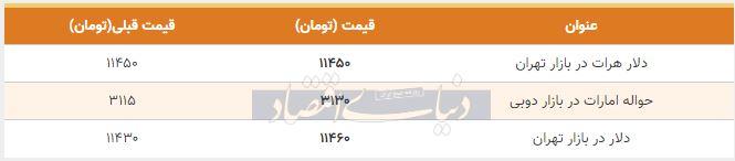 قیمت دلار در بازار امروز تهران 19 آبان 98