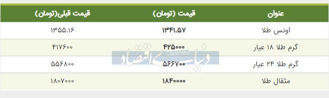 قیمت طلا امروز 25 خرداد