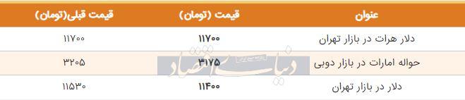 قیمت دلار در بازار تهران امروز سوم شهریور
