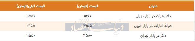 قیمت دلار در بازار امروز تهران 11 مهر 98
