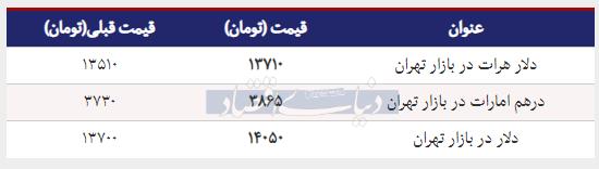 قیمت دلار در بازار امروز تهران ۱۳۹۸/۰۱/۱۹