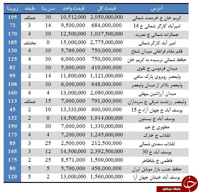 آپارتمان در منطقه ۶ تهران چقدر قیمت دارد؟