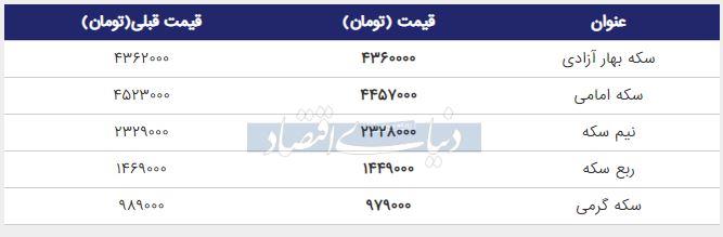قیمت سکه امامی امروز 22 تیر 98
