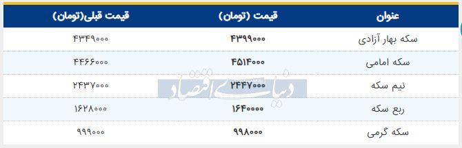قیمت سکه امروز 20 خرداد