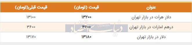 قیمت دلار در بازار امروز تهران ششم تیر