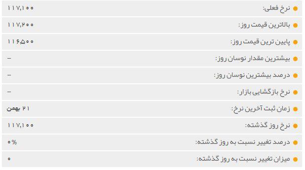 قیمت ارز ( دلار و یورو ) سه شنبه 23 بهمن