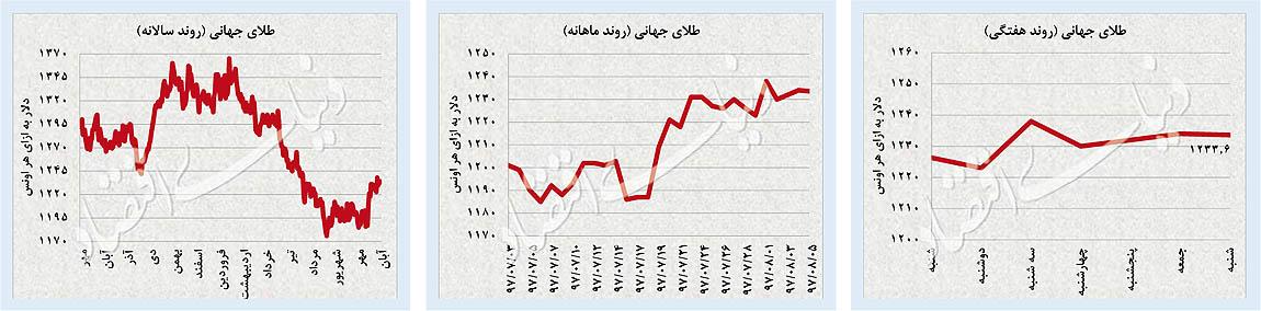 پایگاه خبری آرمان اقتصادی 31-04 بررسی بازارهای دلار، طلا و سرمایه؛ صعود همزمان سه بازار