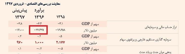 انتشار جدیدترین گزارش حساب سرمایه ایران +جدول