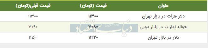 قیمت دلار در بازار امروز تهران ششم شهریور 98