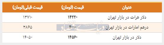قیمت دلار در بازار امروز تهران ۱۳۹۸/۰۱/۲۰