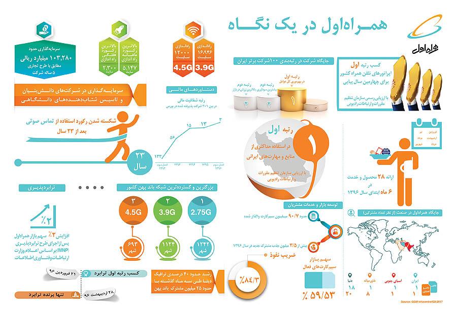 ایران تلکام 2017